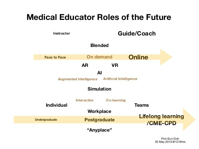 Medical Educator Roles of the Future   Instructor Guide/Coach Face to Face Online AI Blended Augmented Intelligence Artific...