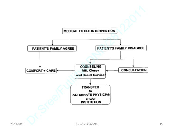 medical futility This page collects, in reverse chronological order, key cases pertaining to medical futility and non-beneficial icu treatment most of these cases are from courts but.