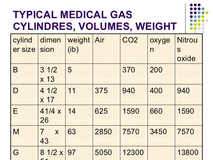 Cylinder Size Information in addition Stock Vector Inflating A Balloon With An Air Tank as well Industrial specialty gases also Faqs as well Residential. on oxygen tank sizes air
