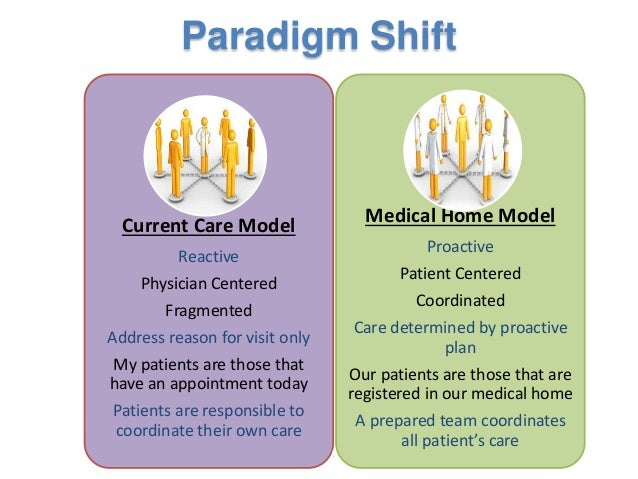 Patient centered medical home model ppt