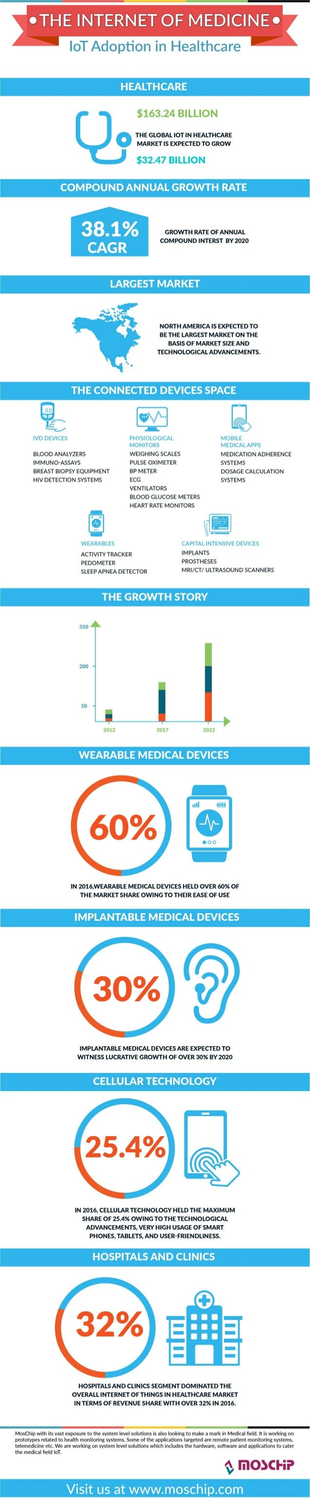 INFOGRAPHIC: The State of IoT in the Healthcare Industry