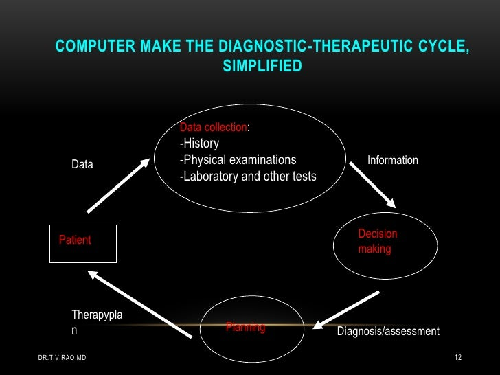 COMPUTER MAKE THE DIAGNOSTIC-THERAPEUTIC CYCLE,                      SIMPLIFIED                      Data collection:     ...