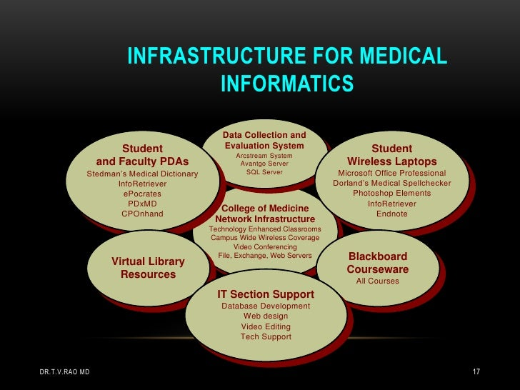 INFRASTRUCTURE FOR MEDICAL                              INFORMATICS                                              Data Coll...
