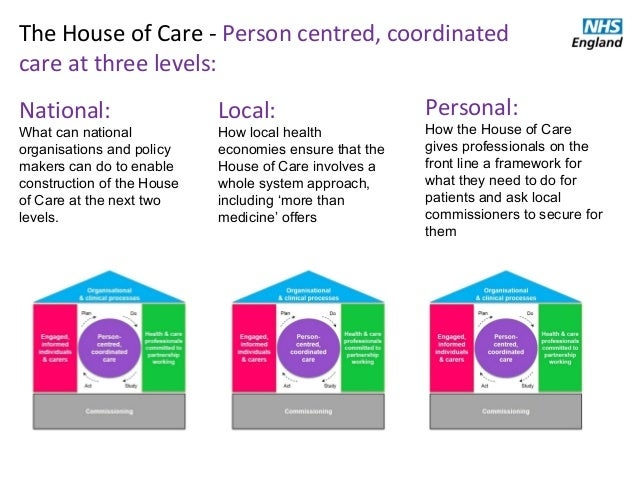 The house of care model