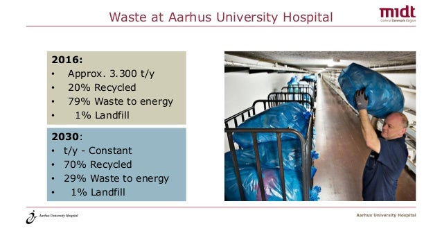 Waste at Aarhus University Hospital 2016: • Approx. 3.300 t/y • 20% Recycled • 79% Waste to energy • 1% Landfill 2030: • t...