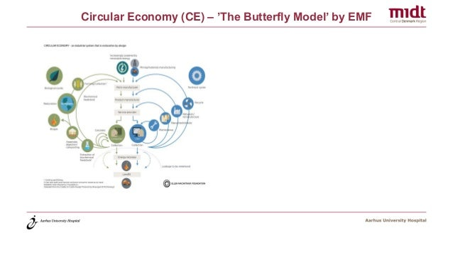 Circular Economy (CE) – 'The Butterfly Model' by EMF