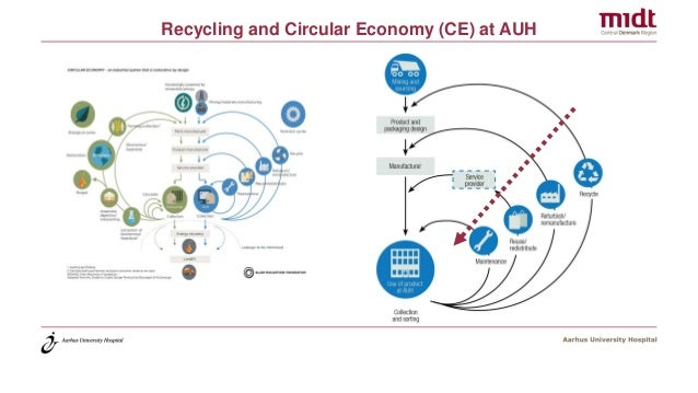 Recycling and Circular Economy (CE) at AUH