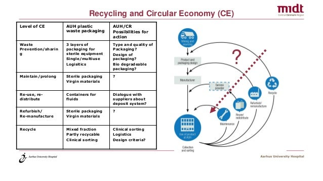 Recycling and Circular Economy (CE) Level of CE AUH plastic waste packaging AUH/CR Possibilities for action Waste Preventi...