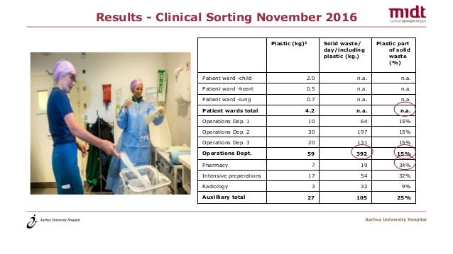 Results - Clinical Sorting November 2016 Plastic (kg)1 Solid waste/ day/including plastic (kg.) Plastic part of solid wast...