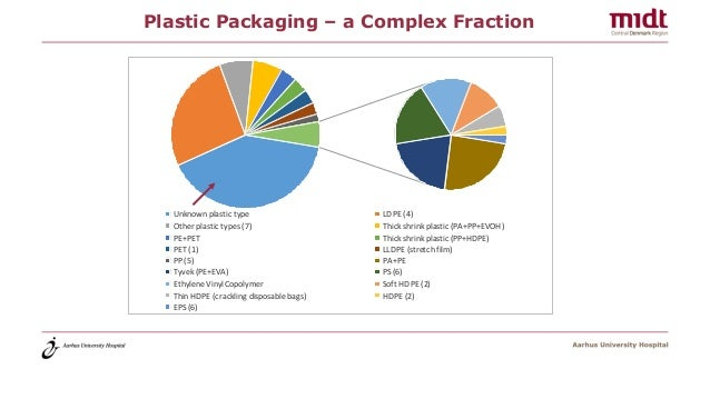 Plastic Packaging – a Complex Fraction Unknown plastic type LDPE (4) Other plastic types (7) Thick shrink plastic (PA+PP+E...