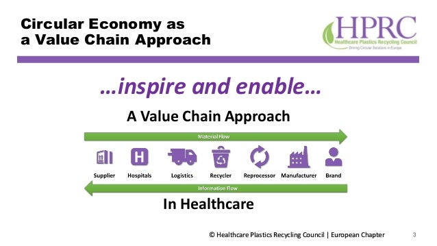 © Healthcare Plastics Recycling Council | European Chapter Circular Economy as a Value Chain Approach 3 A Value Chain Appr...