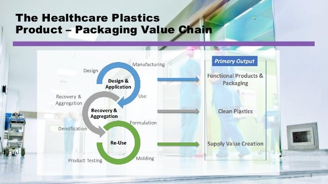 © Healthcare Plastics Recycling Council | European Chapter The Healthcare Plastics Product – Packaging Value Chain 5