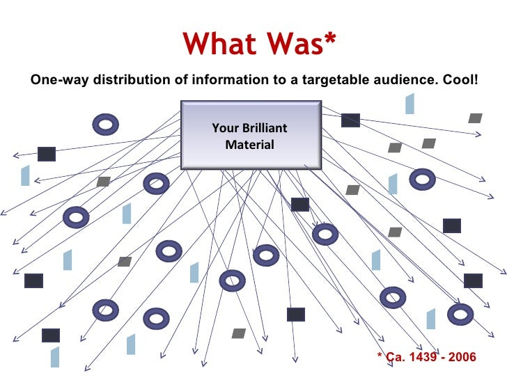 What Was* One-way distribution of information to a targetable audience. Cool!  * Ca. 1439 - 2006 Your Brilliant  Material