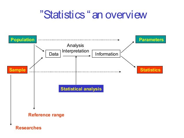 Application of statistical concepts in determination