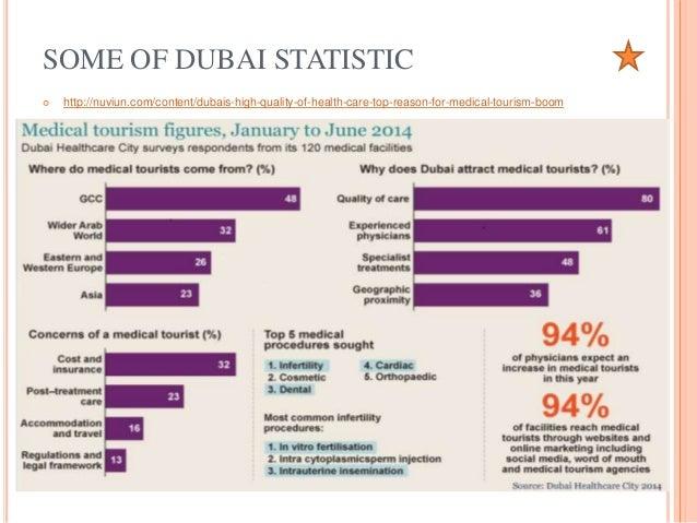 Tourism's contribution to Dubai's economy revealed