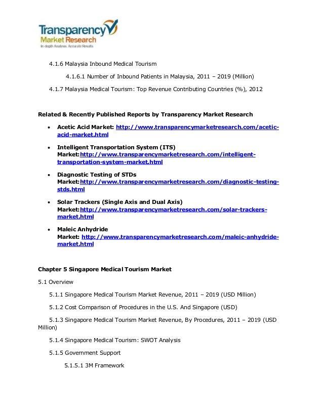 Medical Tourism Market (India, Thailand, Singapore, Malaysia, Mexico…