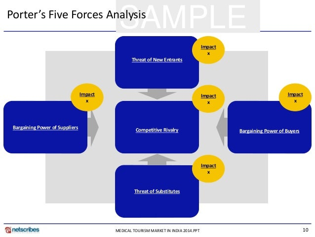 porters five force analysis for paint The sherwin-williams company porter five forces & specialty chemicals industry analysis at just $11 per pageporter five forces analysis is a strategic management tool to analyze industry.