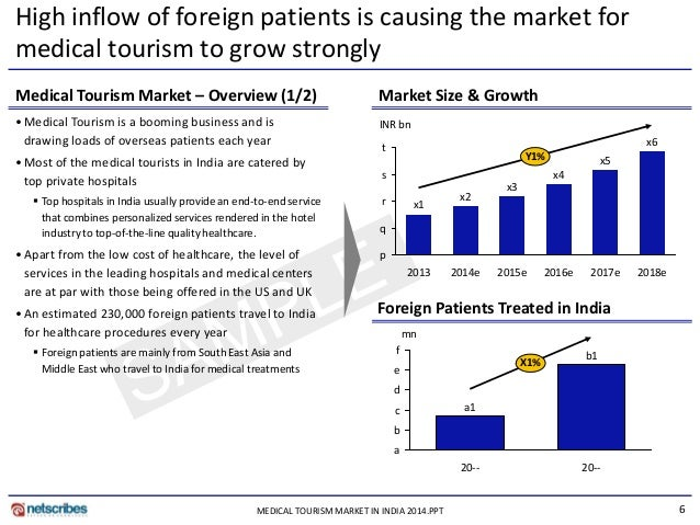 hospital market in india 2014 market growth