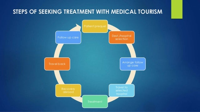 Medical tourism toneelgroepblik Choice Image