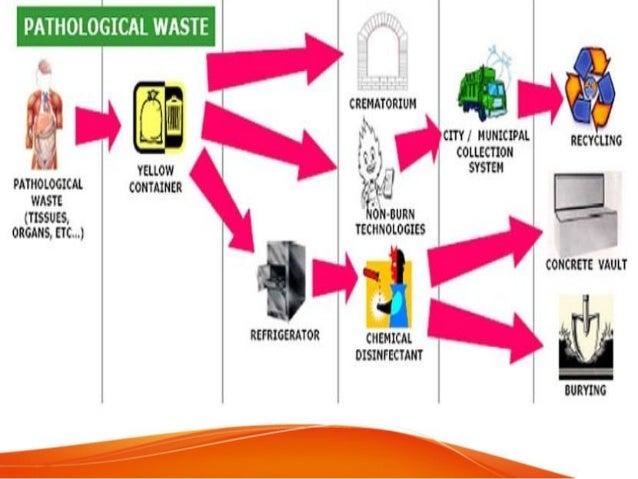 Healthcare Waste Management