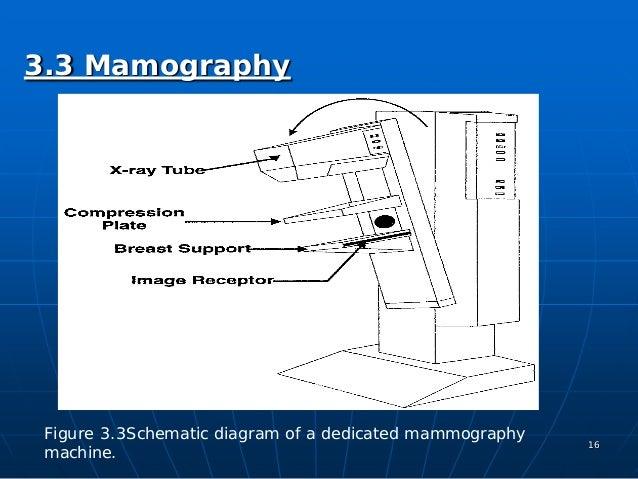 Medical x ray image sensors 32 digital radiology figure 32 digital x ray 15 16 ccuart Images