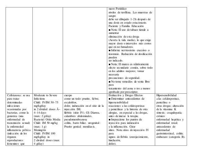 Medicamentos mas utilizados en pediatria