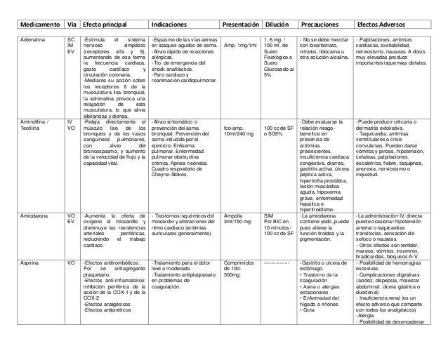 Medicamento Vía Efecto principal Indicaciones Presentación Dilución Precauciones Efectos Adversos Adrenalina SC IM EV -Est...