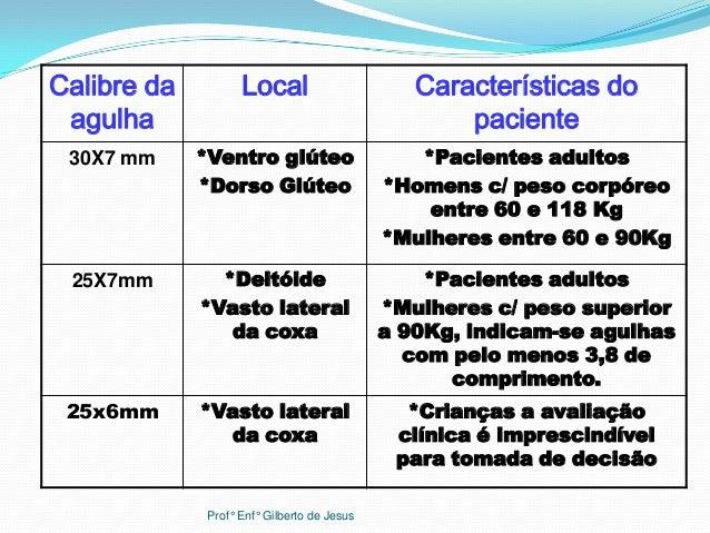 Calibre daagulhaLocal Características dopaciente30X7 mm *Ventro glúteo*Dorso Glúteo*Pacientes adultos*Homens c/ peso corpó...