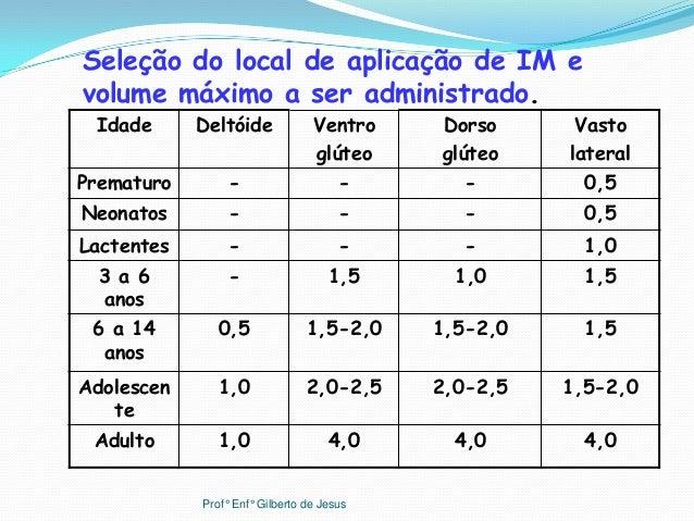 Idade Deltóide VentroglúteoDorsoglúteoVastolateralPrematuro - - - 0,5Neonatos - - - 0,5Lactentes - - - 1,03 a 6anos- 1,5 1...
