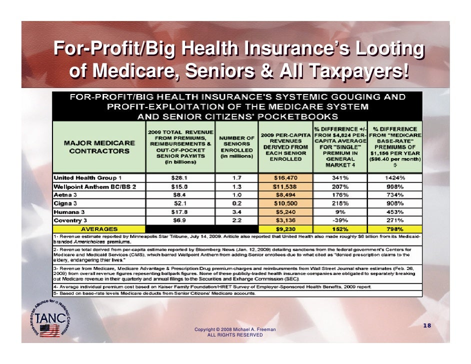 For-Profit/Big Health Insurance's Looting  of Medicare, Seniors & All Taxpayers!                                          ...
