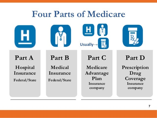 All About Medicare Ny