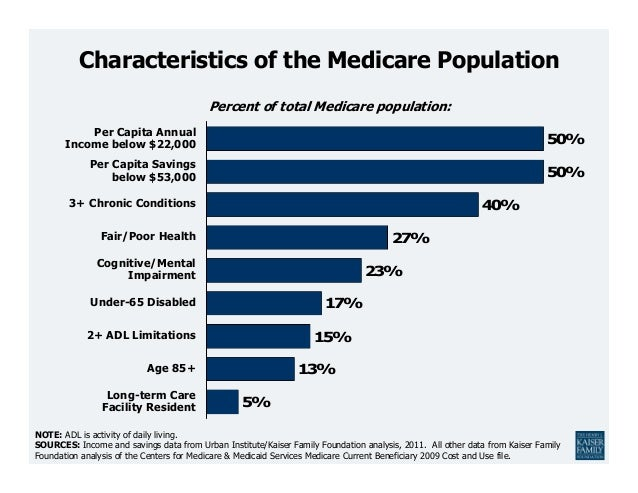 Percent of total Medicare population:NOTE: ADL is activity of daily living.SOURCES: Income and savings data from Urban Ins...