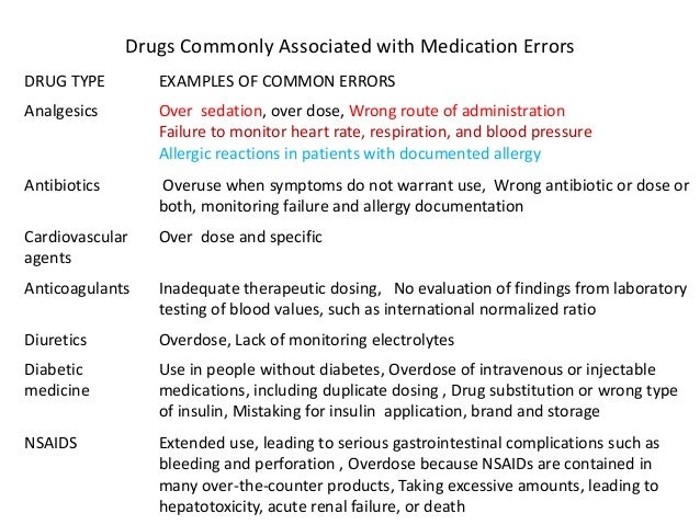 • Drug require manipulation – Inaccurate dosing when splitting, crushing, or suspending a medication • Drug dosing require...