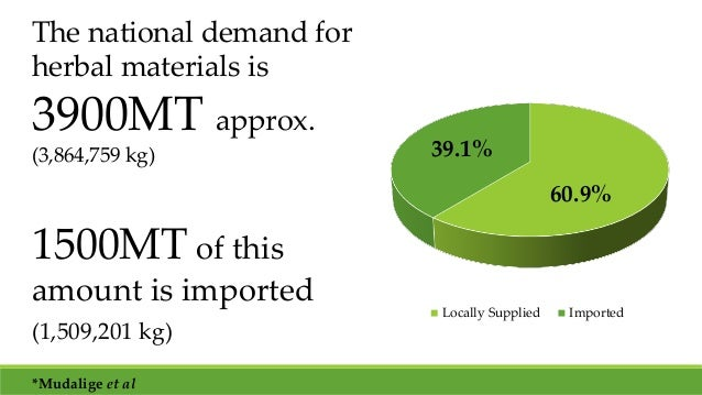 The national demand for herbal materials is 3900MT approx. (3,864,759 kg) 1500MT of this amount is imported (1,509,201 kg)...