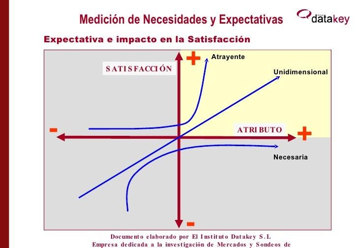 Medición de Necesidades y Expectativas Expectativa e impacto en la Satisfacción  + Atrayente + - SATISFACCIÓN ATRIBUTO - U...