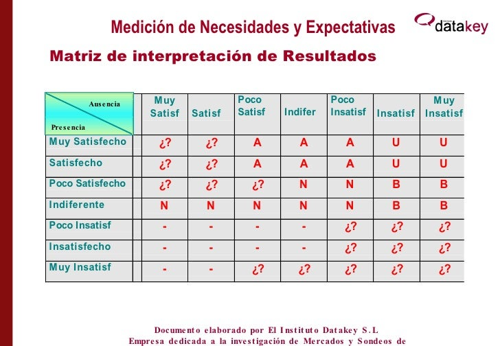 Medición de Necesidades y Expectativas Matriz de interpretación de Resultados Ausencia  Presencia  Documento elaborado por...