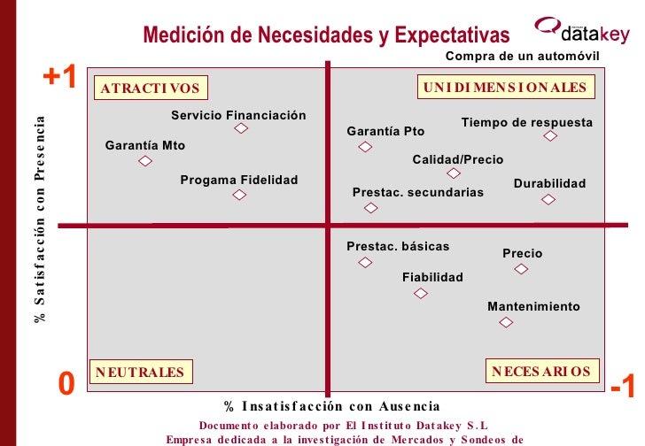 Medición de Necesidades y Expectativas +1 0 NEUTRALES -1 UNIDIMENSIONALES NECESARIOS ATRACTIVOS Tiempo de respuesta Precio...