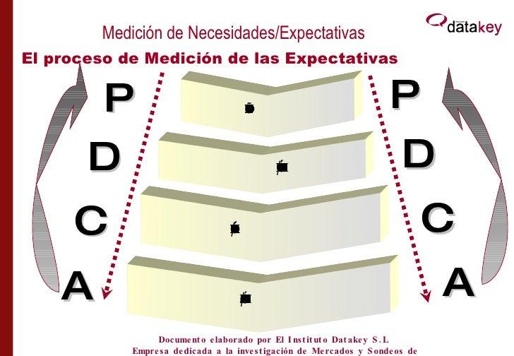 El proceso de Medición de las Expectativas Medición de Necesidades/Expectativas DISEÑO DEL ESTUDIO IMPLANTACIÓN/MEDICIÓN P...