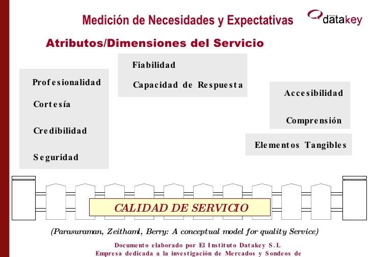 Medición de Necesidades y Expectativas Atributos/Dimensiones del Servicio (Parasuraman, Zeithaml, Berry: A conceptual mode...
