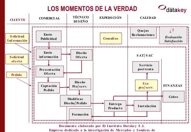 LOS MOMENTOS DE LA VERDAD Envío  Publicidad Envío  información Solicitud Información Presentación Oferta Captación Pedido ...