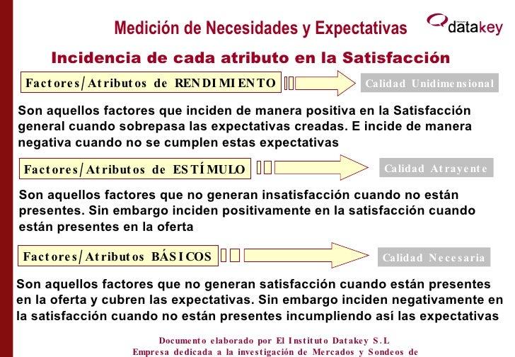 Medición de Necesidades y Expectativas Incidencia de cada atributo en la Satisfacción Factores/Atributos de RENDIMIENTO Fa...