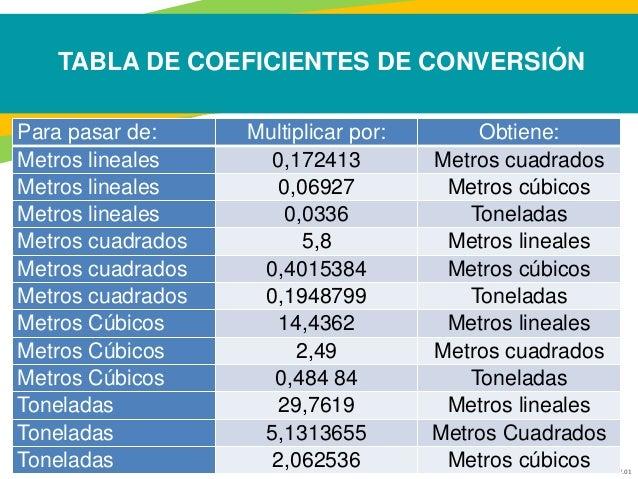 Medicion de archivos ntc 5029 - Pasar de metros a metros cuadrados ...