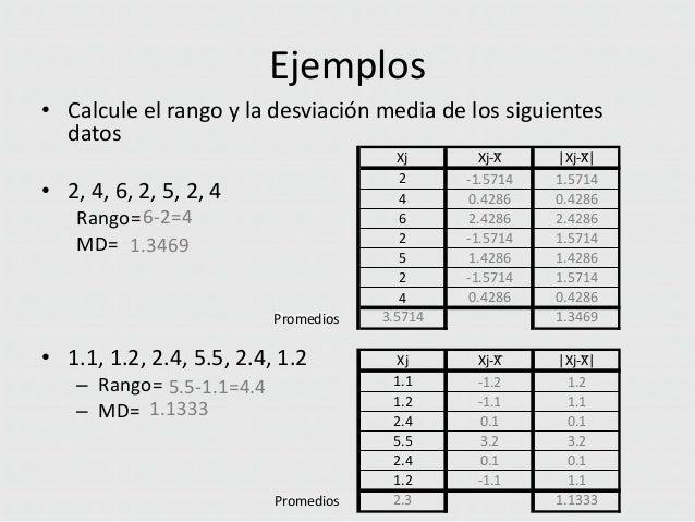 Ejemplos • Calcule el rango y la desviación media de los siguientes datos • 2, 4, 6, 2, 5, 2, 4 Rango= 6-2=4 MD= 1.3469  P...