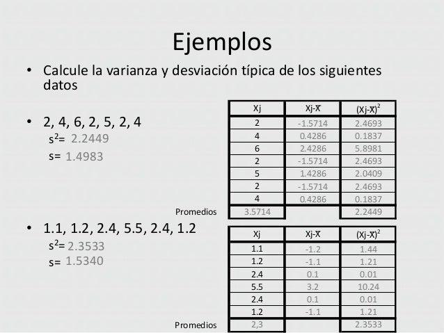 Ejemplos • Calcule la varianza y desviación típica de los siguientes datos 2  Xj  • 2, 4, 6, 2, 5, 2, 4 s2= 2.2449 s= 1.49...