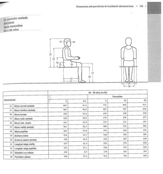 Medidas latinoamericanas dimensiones antropom tricas de for Tabla de medidas antropometricas