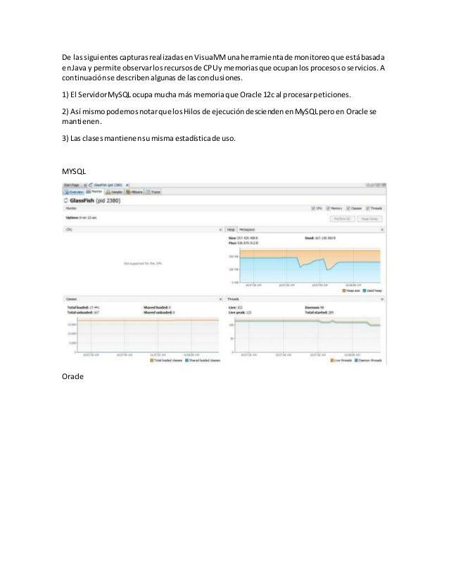 De lassiguientescapturasrealizadasen VisualVMunaherramientade monitoreo que estábasada enJava y permite observarlosrecurso...