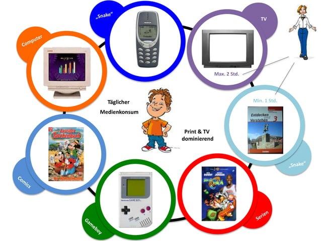 TV  cv cv cv  Max. 2 Std.  Min. 1 Std.  Täglicher Medienkonsum  cv Print & TV dominierend  cv