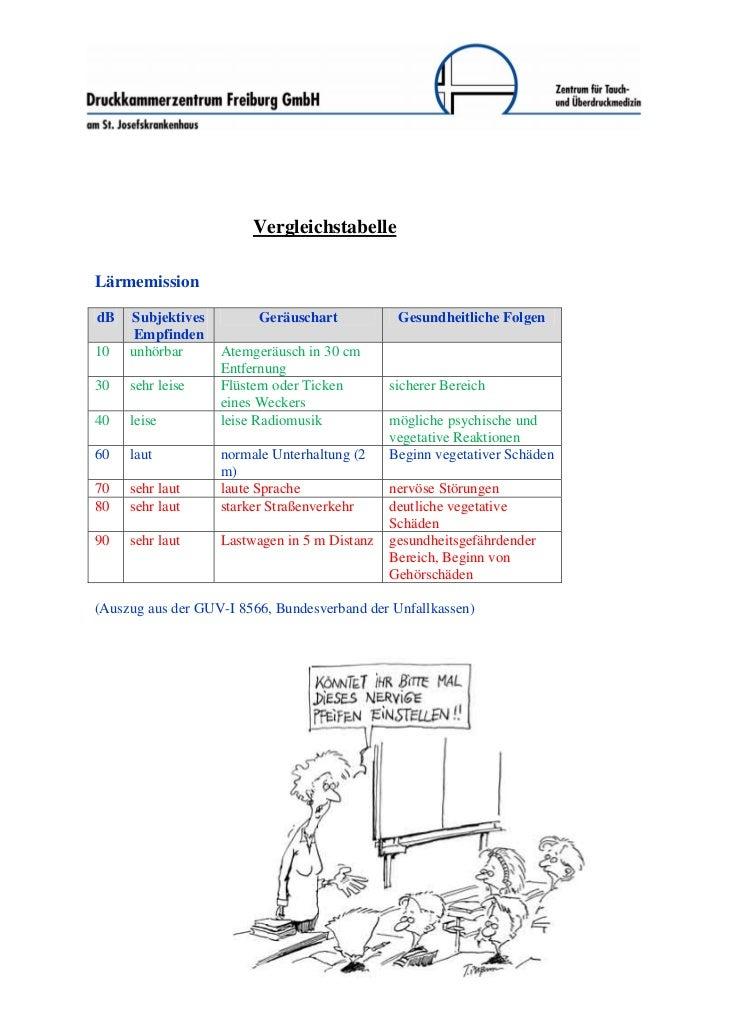 VergleichstabelleLärmemissiondB   Subjektives         Geräuschart           Gesundheitliche Folgen     Empfinden10   unhör...