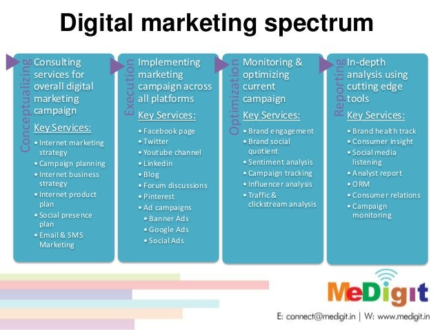 digital marketing agency business model canvas