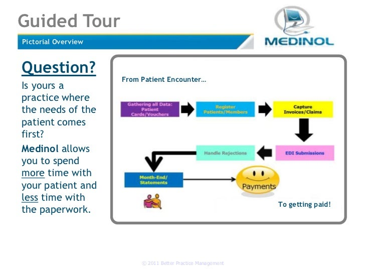 Pictorial Overview<br />Question?<br />Is yours a practice where the needs of the patient comes first?<br />Medinol allows...